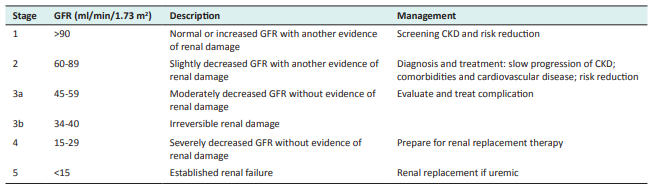 Stages of diabetic nephropathy